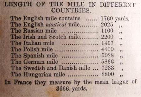 The different lengths of a mile in different countries