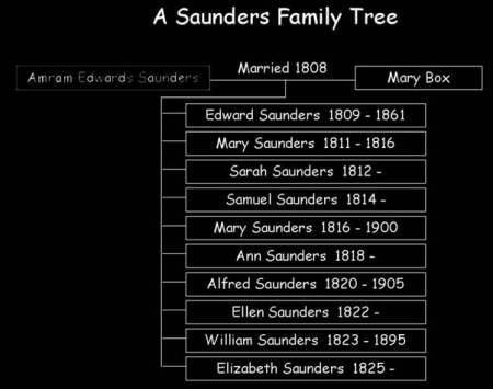 Amram's wife and children
